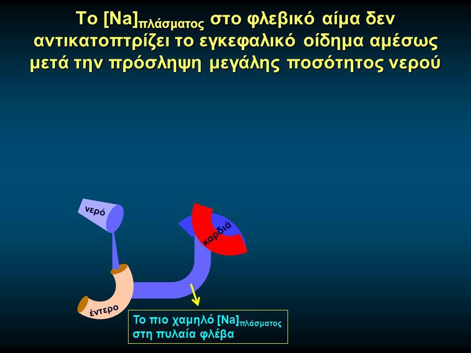 Το [Na]πλάσματος στο φλεβικό αίμα δεν αντικατοπτρίζει το εγκεφαλικό οίδημα αμέσως μετά την πρόσληψη μεγάλης ποσότητος νερού
